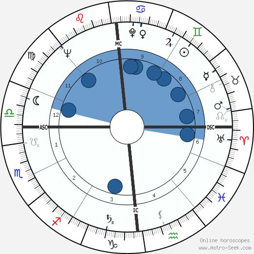 Willibald P. Pahr wikipedia, horoscope, astrology, instagram