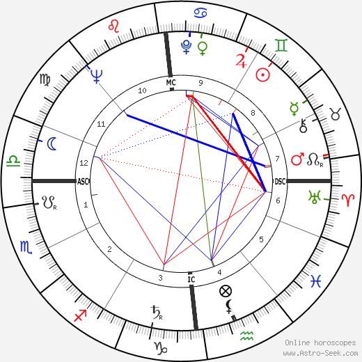 Willibald P. Pahr день рождения гороскоп, Willibald P. Pahr Натальная карта онлайн