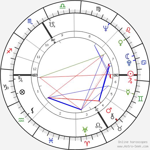 Yann Le Masson tema natale, oroscopo, Yann Le Masson oroscopi gratuiti, astrologia