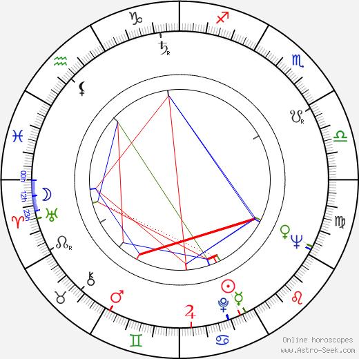 Ahti Kuoppala birth chart, Ahti Kuoppala astro natal horoscope, astrology