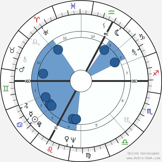 Alberto Lionello wikipedia, horoscope, astrology, instagram