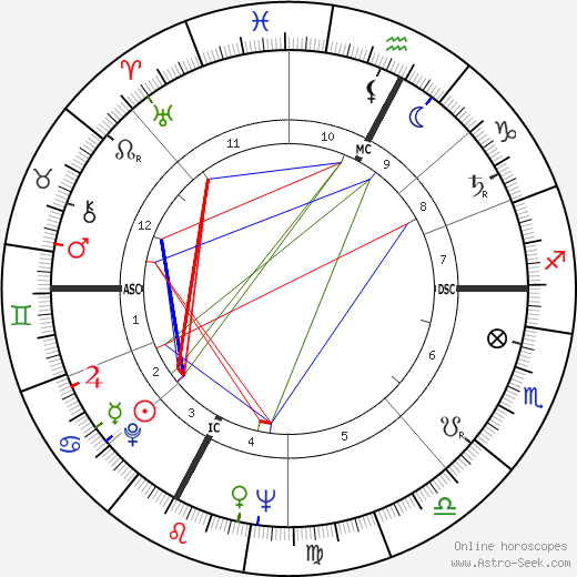 Alberto Lionello день рождения гороскоп, Alberto Lionello Натальная карта онлайн