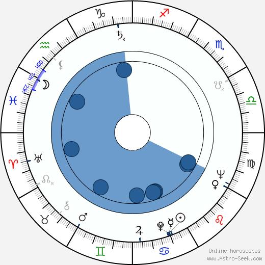 Andrzej Szenajch wikipedia, horoscope, astrology, instagram
