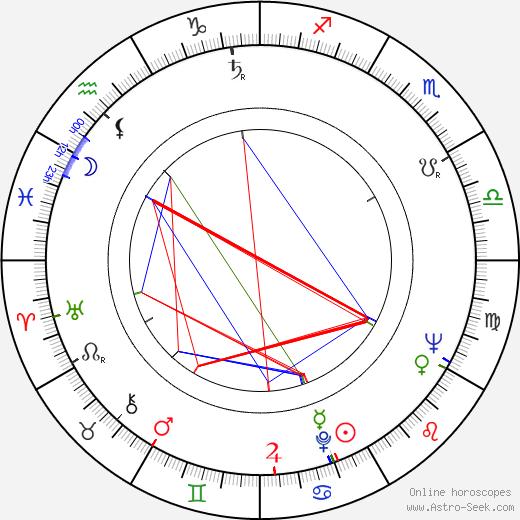 Andrzej Szenajch astro natal birth chart, Andrzej Szenajch horoscope, astrology