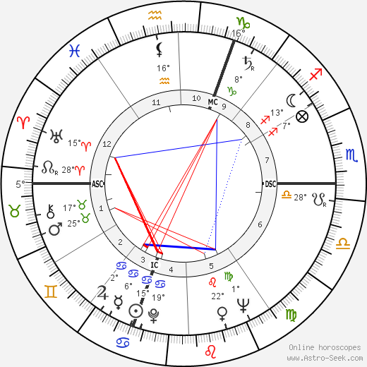 Antoine Bourseiller birth chart, biography, wikipedia 2019, 2020