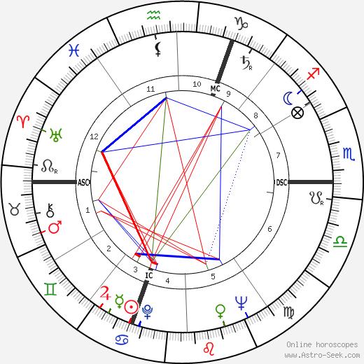 Antoine Bourseiller astro natal birth chart, Antoine Bourseiller horoscope, astrology