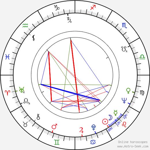 Barbara Jefford день рождения гороскоп, Barbara Jefford Натальная карта онлайн