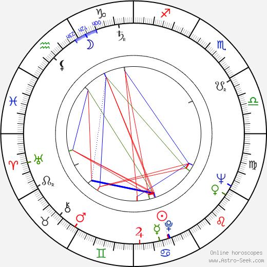 Blažena Holišová astro natal birth chart, Blažena Holišová horoscope, astrology