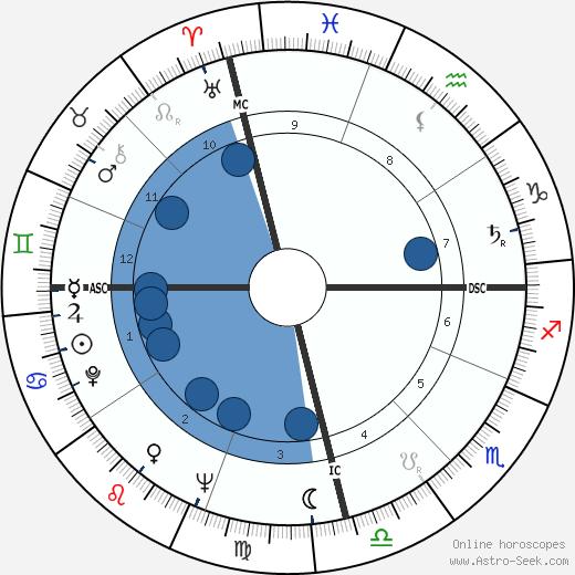 Carlos Menem Akil wikipedia, horoscope, astrology, instagram