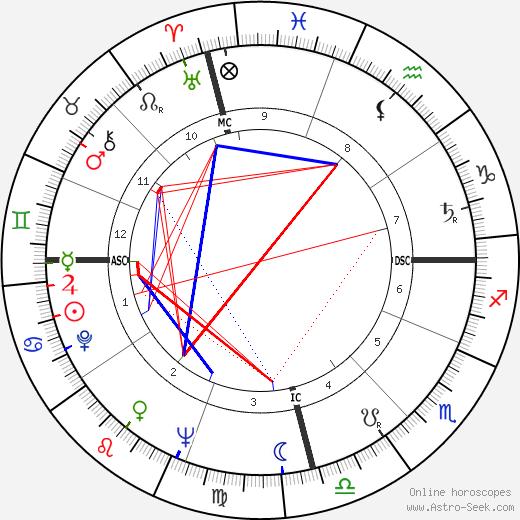 Carlos Menem Akil tema natale, oroscopo, Carlos Menem Akil oroscopi gratuiti, astrologia