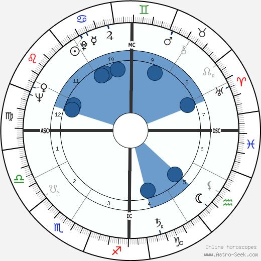 Célestin Oliver wikipedia, horoscope, astrology, instagram