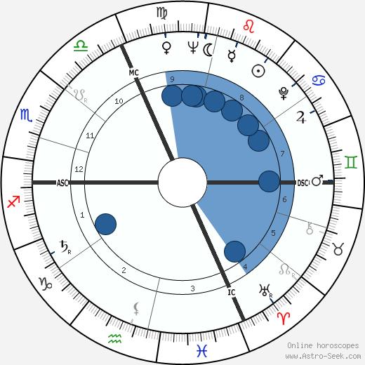 Christine Carère wikipedia, horoscope, astrology, instagram
