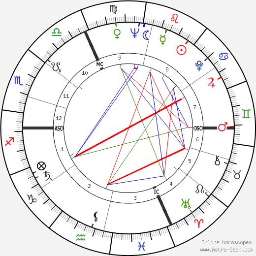 Christine Carère tema natale, oroscopo, Christine Carère oroscopi gratuiti, astrologia