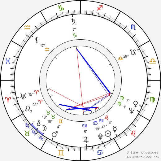 Chuck Daly birth chart, biography, wikipedia 2020, 2021