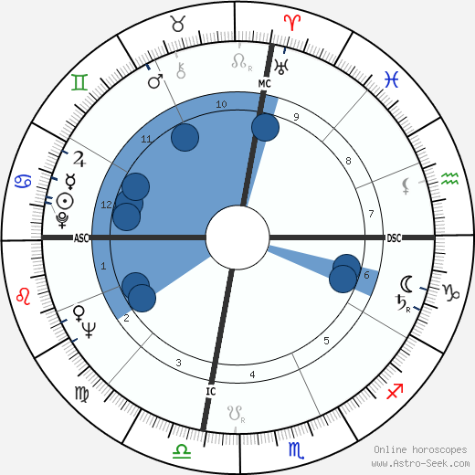 Chuck Sewell wikipedia, horoscope, astrology, instagram