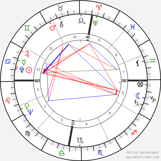 Chuck Sewell birth chart, Chuck Sewell astro natal horoscope, astrology