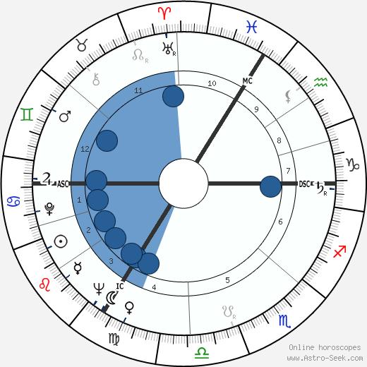 Colette Duval wikipedia, horoscope, astrology, instagram