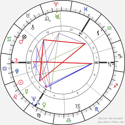 Colette Duval день рождения гороскоп, Colette Duval Натальная карта онлайн