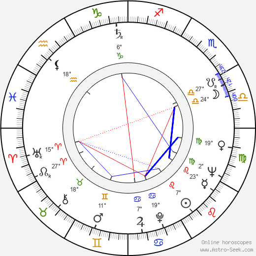 Drahomíra Vihanová birth chart, biography, wikipedia 2019, 2020