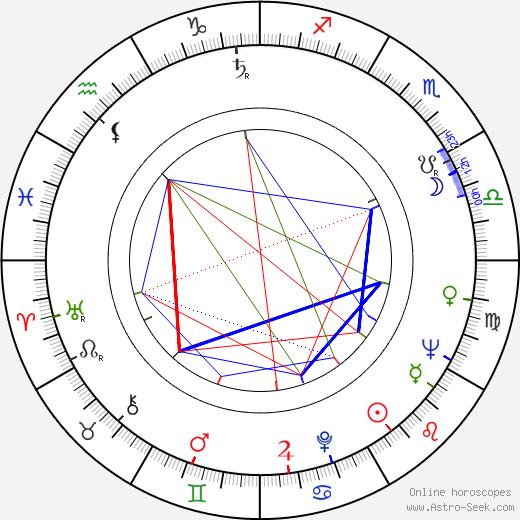 Драгомира Виганова Drahomíra Vihanová день рождения гороскоп, Drahomíra Vihanová Натальная карта онлайн