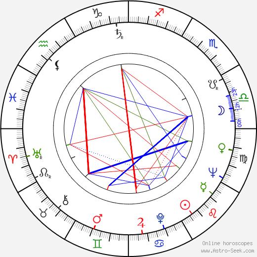 Eliška Müllerová birth chart, Eliška Müllerová astro natal horoscope, astrology