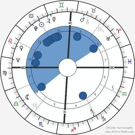 Ferde Grofe Jr. wikipedia, horoscope, astrology, instagram