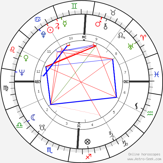 Ferde Grofe Jr. tema natale, oroscopo, Ferde Grofe Jr. oroscopi gratuiti, astrologia