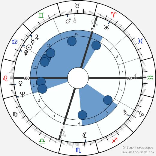 Françoise Mallet-Joris wikipedia, horoscope, astrology, instagram