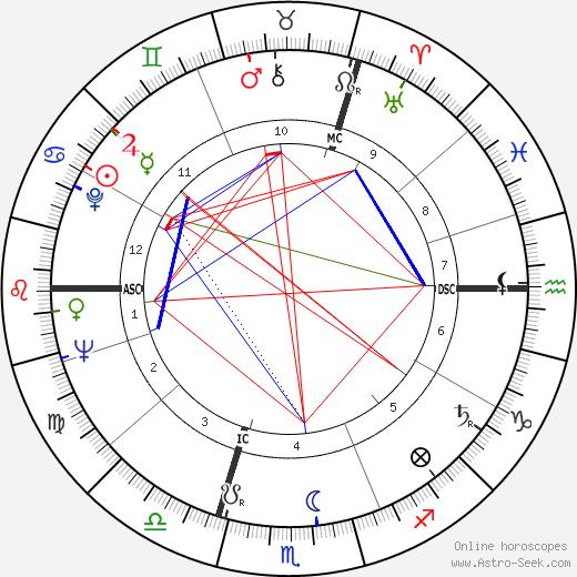 Françoise Mallet-Joris tema natale, oroscopo, Françoise Mallet-Joris oroscopi gratuiti, astrologia
