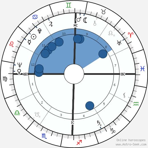 Gene Littler wikipedia, horoscope, astrology, instagram
