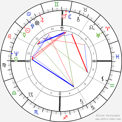 Gene Littler день рождения гороскоп, Gene Littler Натальная карта онлайн