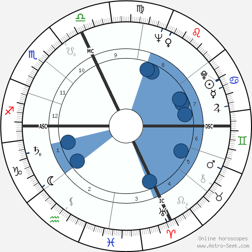Giorgio Ghezzi wikipedia, horoscope, astrology, instagram