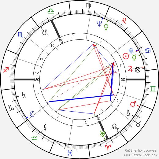 Джорджо Гецци Giorgio Ghezzi день рождения гороскоп, Giorgio Ghezzi Натальная карта онлайн