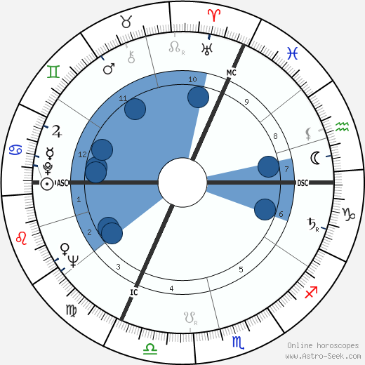 Gordon Pinsent wikipedia, horoscope, astrology, instagram