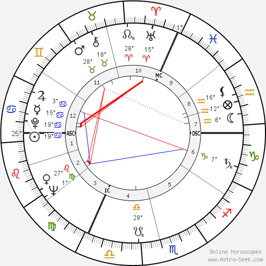Gordon Pinsent birth chart, biography, wikipedia 2019, 2020
