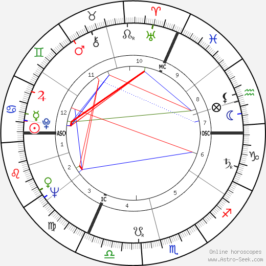 Gordon Pinsent astro natal birth chart, Gordon Pinsent horoscope, astrology