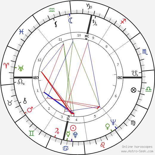 Guy Ligier astro natal birth chart, Guy Ligier horoscope, astrology