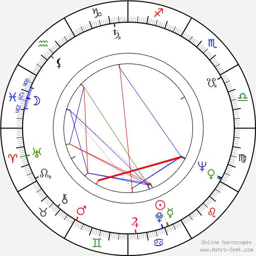 Gyula Szabó birth chart, Gyula Szabó astro natal horoscope, astrology