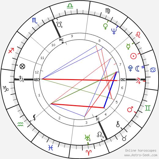 Jacqueline Brookes день рождения гороскоп, Jacqueline Brookes Натальная карта онлайн