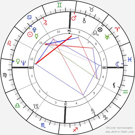 Жак Деррида Jacques Derrida день рождения гороскоп, Jacques Derrida Натальная карта онлайн
