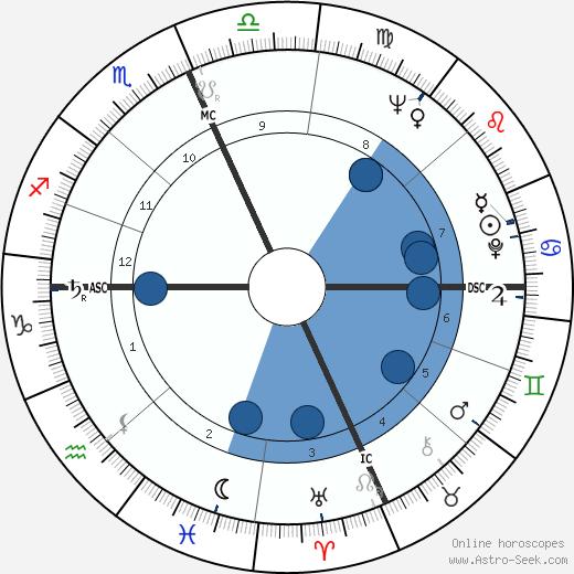 James H. Karales wikipedia, horoscope, astrology, instagram