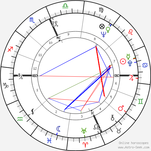 James H. Karales tema natale, oroscopo, James H. Karales oroscopi gratuiti, astrologia