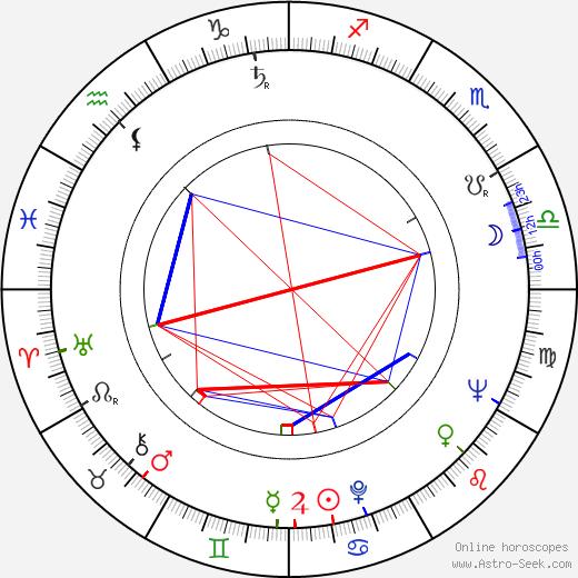 Jan Bógdol birth chart, Jan Bógdol astro natal horoscope, astrology