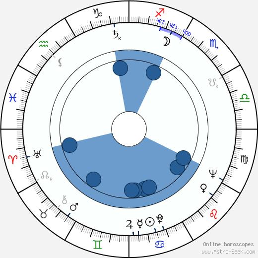 Jan Kališ wikipedia, horoscope, astrology, instagram