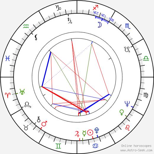 Jan Kališ astro natal birth chart, Jan Kališ horoscope, astrology