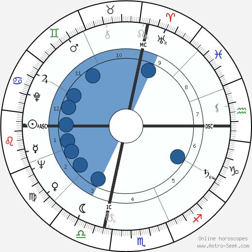 Joan Negus wikipedia, horoscope, astrology, instagram