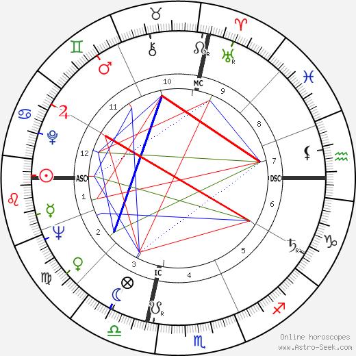 Joan Negus день рождения гороскоп, Joan Negus Натальная карта онлайн