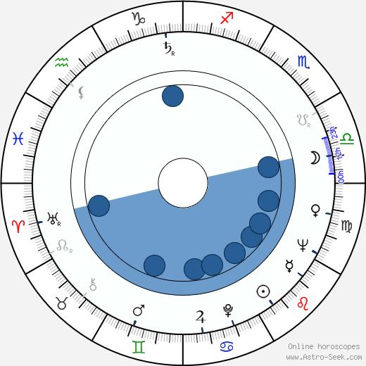 Joe Colombo wikipedia, horoscope, astrology, instagram
