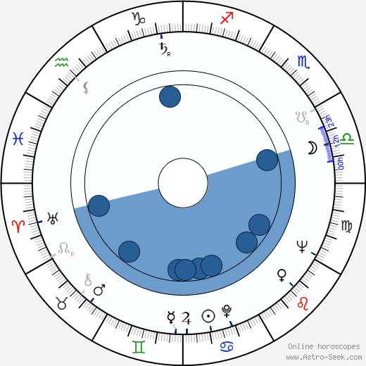 Kinji Fukasaku wikipedia, horoscope, astrology, instagram