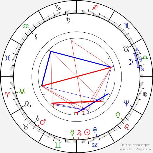 Kinji Fukasaku tema natale, oroscopo, Kinji Fukasaku oroscopi gratuiti, astrologia